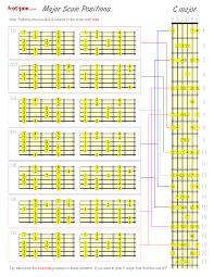 guitar scale chart printable printable maps