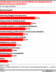 Challenge Roi Measuring Roi Still The Top Struggle For Social Marketers Emarketer