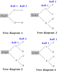 tree diagrams and counting principles worksheet problems u0026 solutions