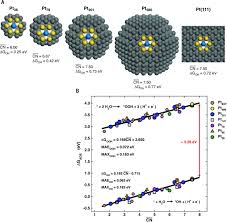 finding optimal surface sites on heterogeneous catalysts by