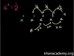 negative exponent intuition video khan academy