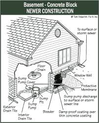 Basement Floor Drain Installation by Keeping Basements Dry The Ashi Reporter Inspection News