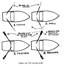 how to row u2013 as explained by the boatman u0027s manual intheboatshed net