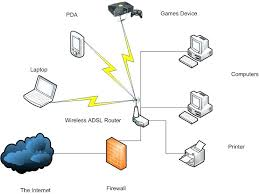 best home network design secure home network design simple kitchen detail