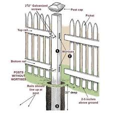 How To Plumb A House by How To Install A Picket Fence House Magazine Magazines And House