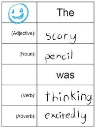 Adjectives And Adverbs Worksheet The 25 Best Adverb Ideas On Things To Say