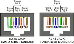 rj45 wiring diagram on tia eia 568a 568b standards for cat5e cable