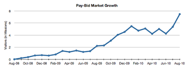 pay to bid auction how do pay to bid startups like bigdeal sustain themselves