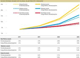 Global Wind Map Global Wind Energy Outlook 2012 Gwec