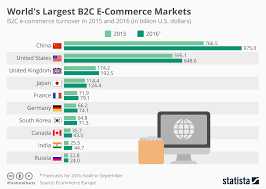 U S B2c E Commerce Volume 2015 Statistic Chart S Largest B2c E Commerce Markets Statista