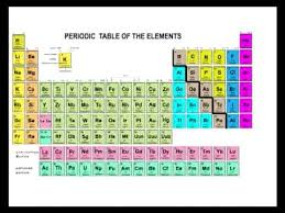 The Elements Of The Periodic Table Periodic Table Of The Elements In Chemistry Part 1 Math Tutor