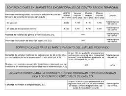 bonificaciones contratos 2016 ley 43 2006 de 29 de diciembre para la mejora del crecimiento y