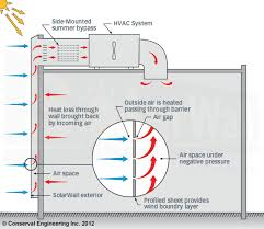 how the solarwall transpired solar collector solar air heating