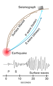 which seismic waves travel most rapidly images Earthquake basics living with earthquakes in the pacific northwest jpg