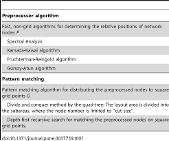 layout non grid an overview of hybrid grid layout algorithms research image