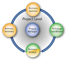 agile project management v2 agilepm v2 study g example