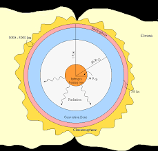 photo collection layers sun diagram worksheet