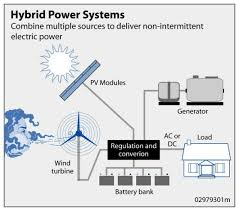 hybrid wind and solar electric systems department of energy