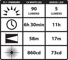 streamlight 66118 stylus pro led penlight with holster black
