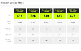 home internet plans mobile hotspot for home internet cheap service plans from 0 mo free