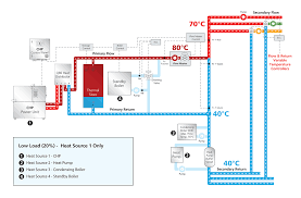 loadtracker combined heat and power chp sav systems
