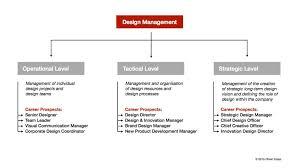 design management careers design management and design thinking