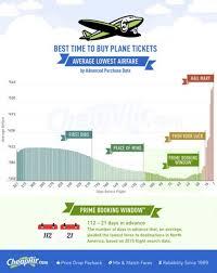 black friday plane tickets best 25 cheap air fare ideas on pinterest air flight booking