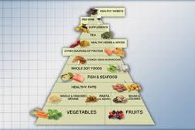 anti inflammatory food pyramid the dr oz show