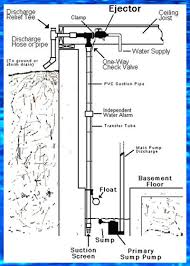 sewage pump wiring diagram periodic tables