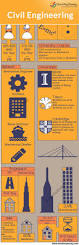 best 25 colleges for engineering ideas on pinterest college of