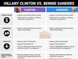 hillary clinton vs bernie sanders on the issues business insider