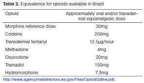 recommendations for the use of opioids in brazil part i