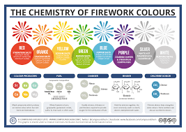 compound interest the chemistry of fireworks