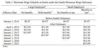 black friday seattle 2017 seattle min wage hikes crushing the poor 6 700 jobs lost annual