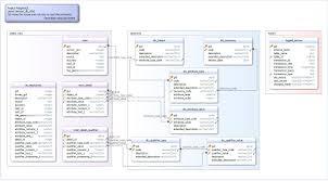 Object Relational Mapping Sensum Tools Sensum