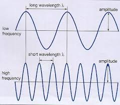 printables properties of sound waves worksheet answers worksheets