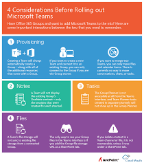 office 365 groups vs teams how to successfully deploy both