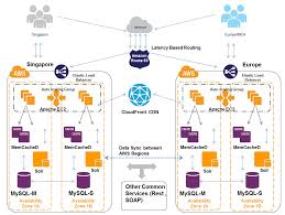 Global Load Balancing Dns And by Cloud Big Data And Mobile Cost Of Latency And Route53 Lbr