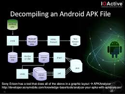 unzip for android apk building custom android malware brucon 2013