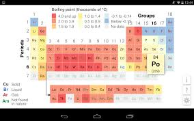 Periodic Table Ti K12 Periodic Table Android Apps On Google Play