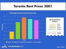 average rent price average rent in toronto since 2000