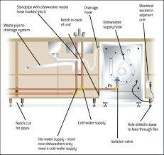 bosch dishwasher wiring diagram u0026 western golf car wiring diagram