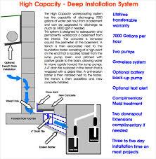 Basement Waterproofing Nashville by Advanced Restoration U0026 Waterproofing Llc Basement Waterproofing