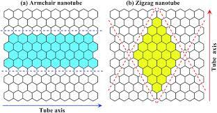 Armchair Nanotubes Orientation Selective Unzipping Of Carbon Nanotubes Physical