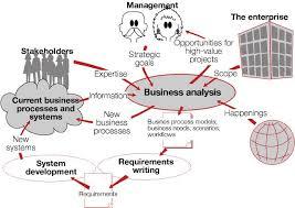 business analysis template document farhana sharmin pulse