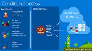 Azure Overview by Power Bi Security Enhancements With Azure Ad Conditional Access