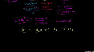 titration calculation example video khan academy