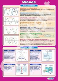152 best oscillations and waves images on pinterest waves java