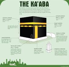 Map Of Islam Around The World by Hajj Explained Your Simple Guide To Islam U0027s Annual Pilgrimage
