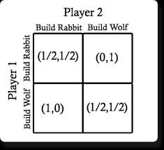 game design theory game theory applied to game design wolfire games blog